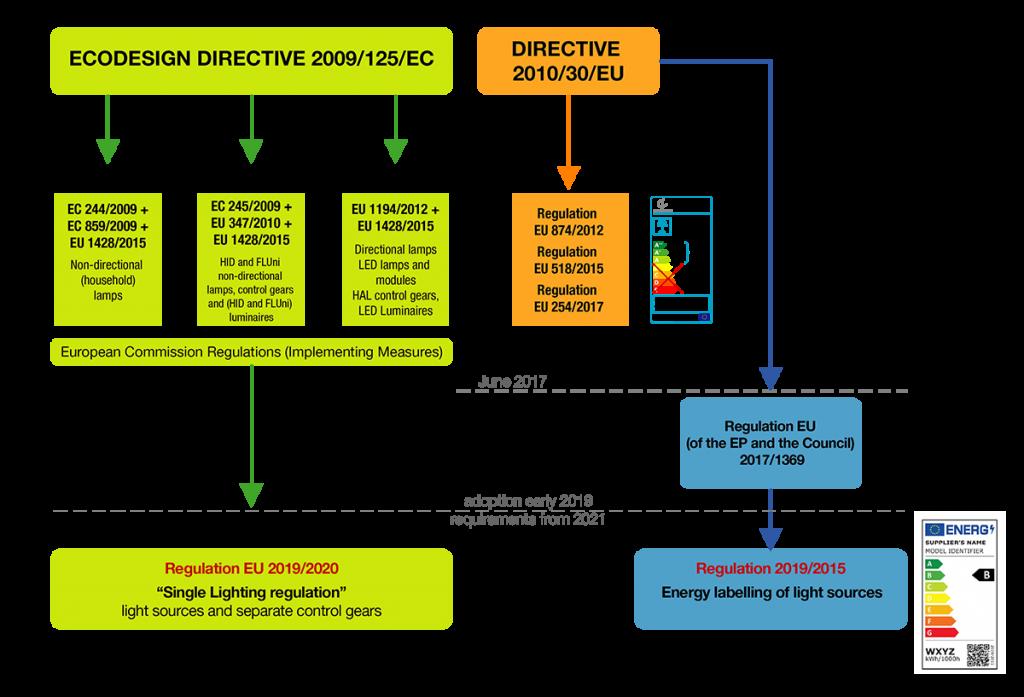 34/5000 synoptic framework for new regulations